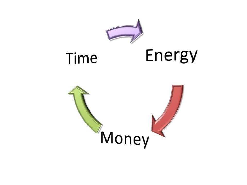 Higher Development Productivity Time Energy Money